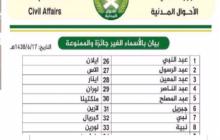 السعودية منعت اسم عبد الناصر.. قائمة بأسماء ممنوعة في دول العالم