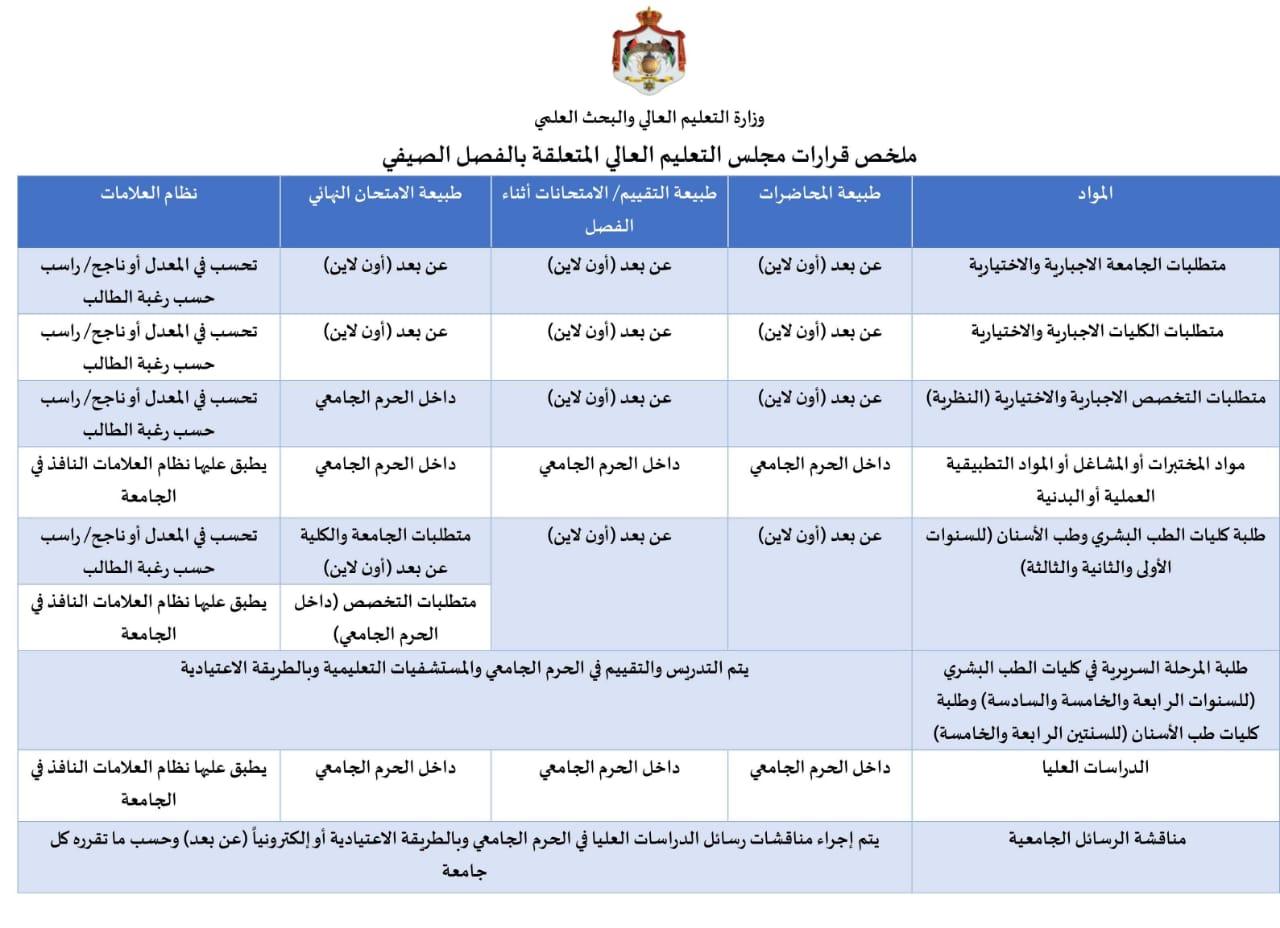 وزارة التعليم العالي تنشر ايضاحا للقرارات المتعلقة بالفصل الصيفي