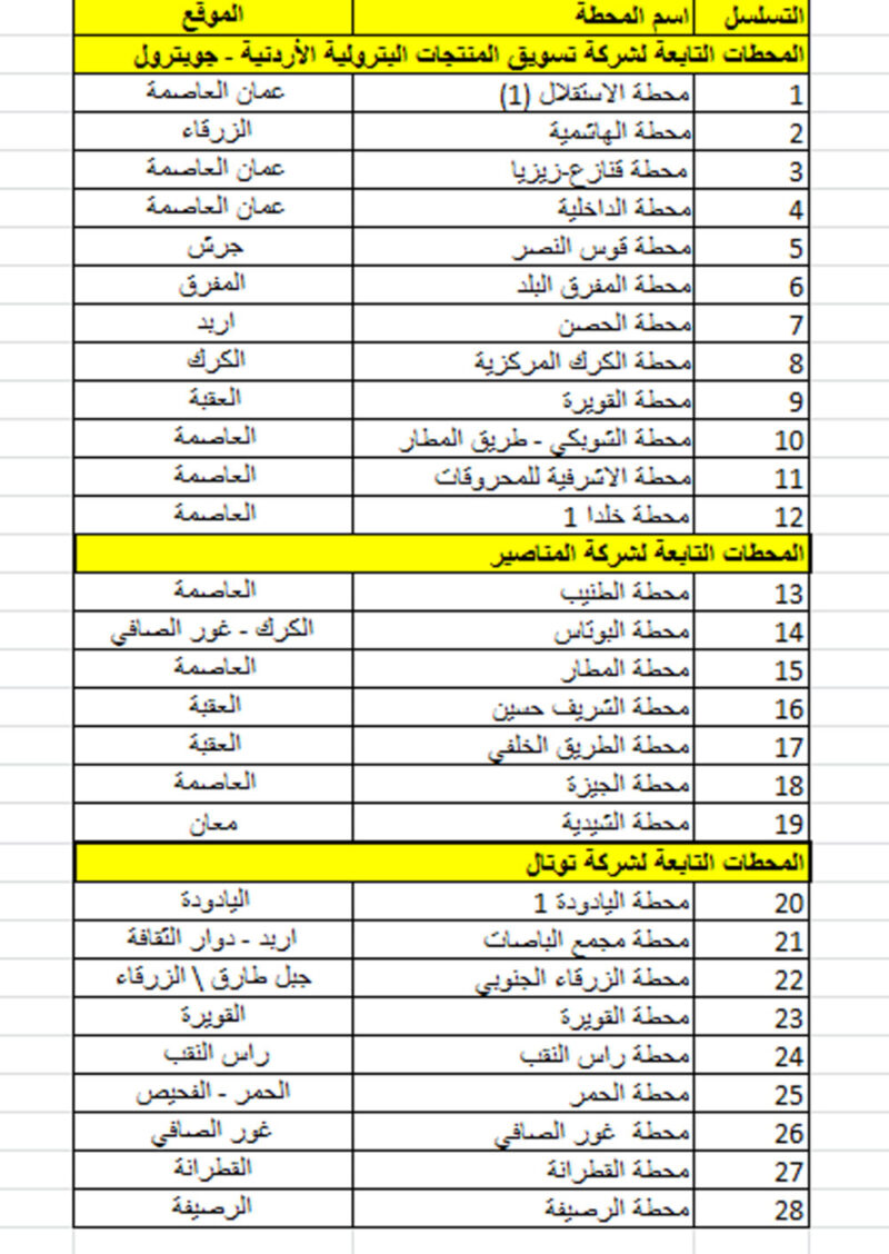 28 محطة محروقات عاملة خلال الحظر الشامل بكل انحاء المملكة