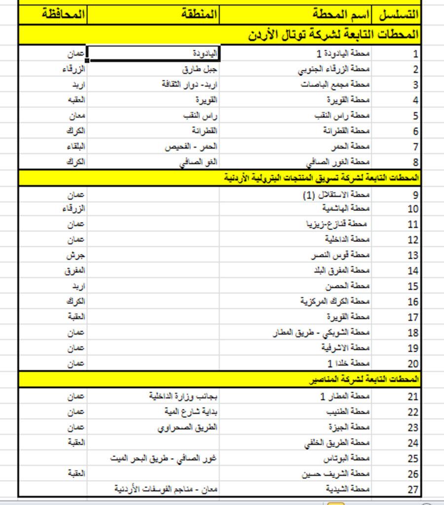 وزارة الطاقة :27 محطة محروقات تعمل خلال الحظر الشامل