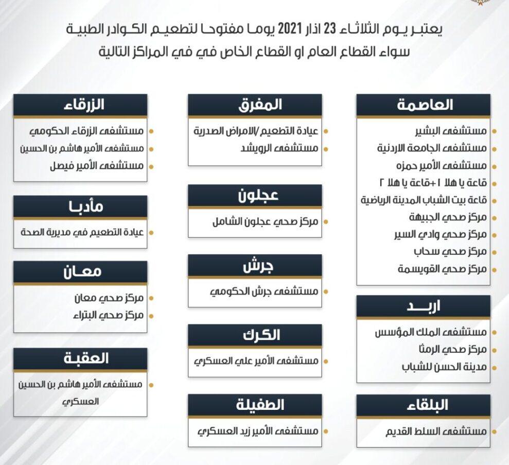 أسماء المراكز المعتمدة لليوم المفتوح لتلقيح الكوادر الطبية